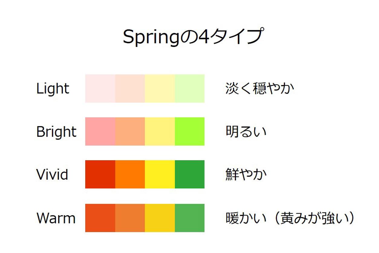 Springの4タイプ